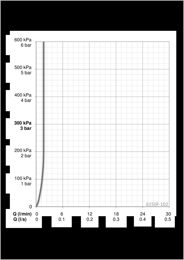 Populære Oras Electra 6150F-102 Washbasin faucet, 6 V | Oras YO-91